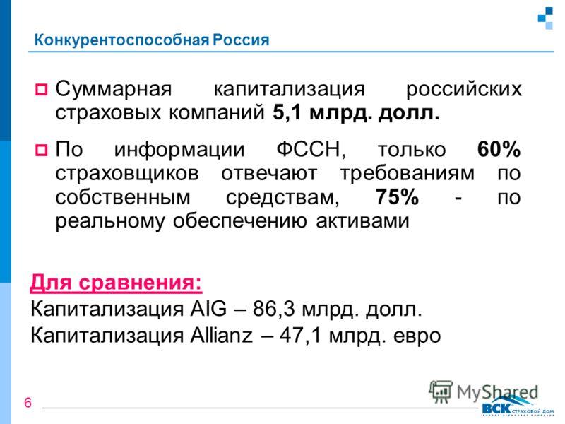 Суммарная капитализация российских страховых компаний 5,1 млрд. долл. По информации ФССН, только 60% страховщиков отвечают требованиям по собственным средствам, 75% - по реальному обеспечению активами Для сравнения: Капитализация AIG – 86,3 млрд. дол