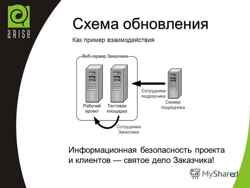 12 Схема обновления Как пример взаимодействия Информационная безопасность проекта и клиентов святое дело Заказчика!