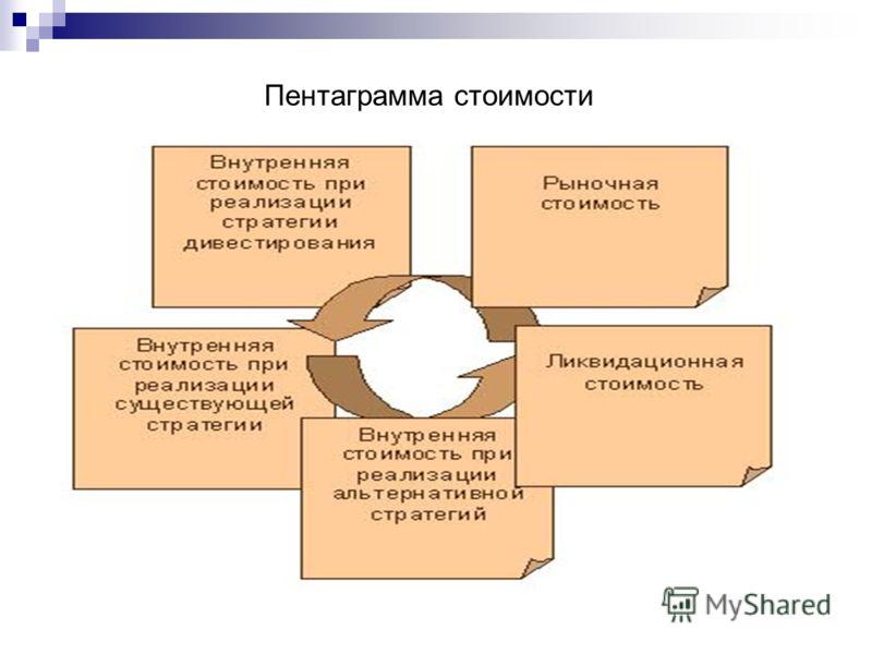 Пентаграмма стоимости