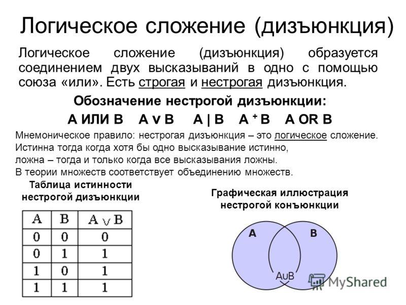 Логическое сложение (дизъюнкция) Логическое сложение (дизъюнкция) образуется соединением двух высказываний в одно с помощью союза «или». Есть строгая и нестрогая дизъюнкция. Обозначение нестрогой дизъюнкции: А ИЛИ В А v В А | В А + В А OR В Мнемониче