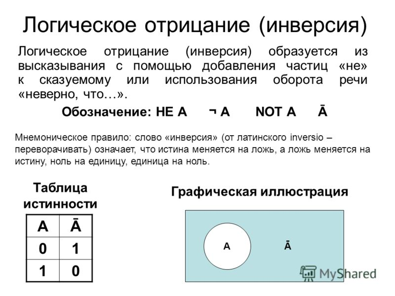 Логическое отрицание (инверсия) Логическое отрицание (инверсия) образуется из высказывания с помощью добавления частиц «не» к сказуемому или использования оборота речи «неверно, что…». Обозначение: НЕ А ¬ А NOT А Ā АĀ 01 10 Таблица истинности Мнемони