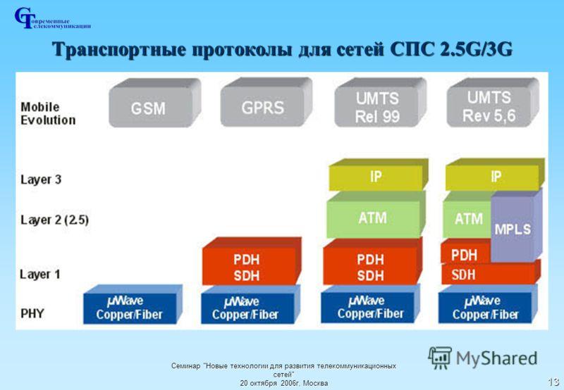 Семинар Новые технологии для развития телекоммуникационных сетей 20 октября 2006г, Москва 13 Транспортные протоколы для сетей СПС 2.5G/3G