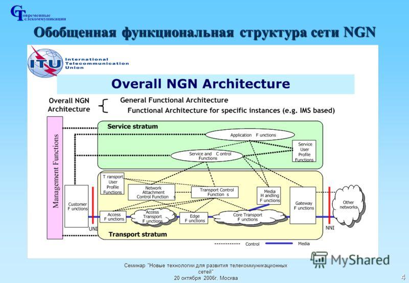 Семинар Новые технологии для развития телекоммуникационных сетей 20 октября 2006г, Москва 4 Обобщенная функциональная структура сети NGN