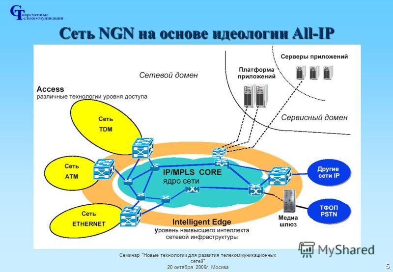 Семинар Новые технологии для развития телекоммуникационных сетей 20 октября 2006г, Москва 5 Сеть NGN на основе идеологии All-IP