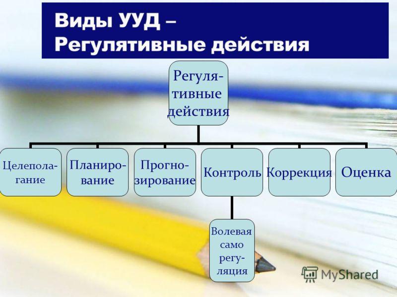 Регуля- тивные действия Целепола- гание Планиро- вание Прогно- зирование Контроль Волевая само регу- ляция КоррекцияОценка