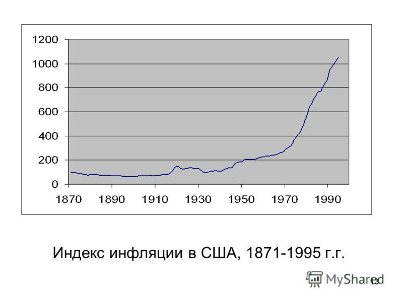 13 Индекс инфляции в США, 1871-1995 г.г.