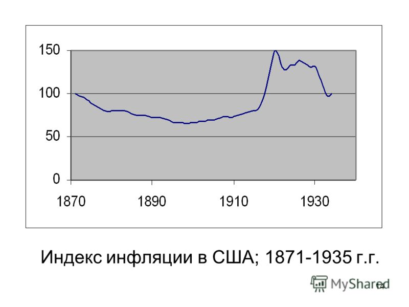 14 Индекс инфляции в США; 1871-1935 г.г.