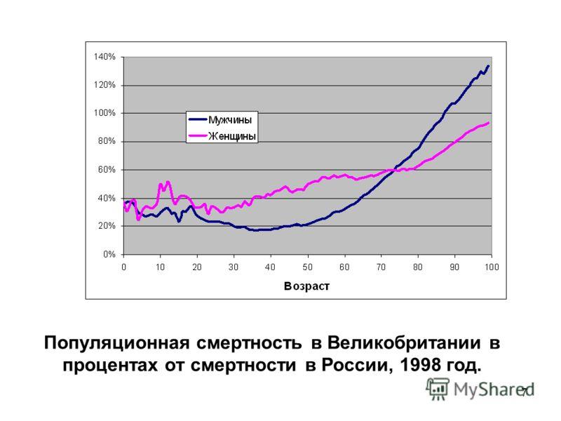 7 Популяционная смертность в Великобритании в процентах от смертности в России, 1998 год.