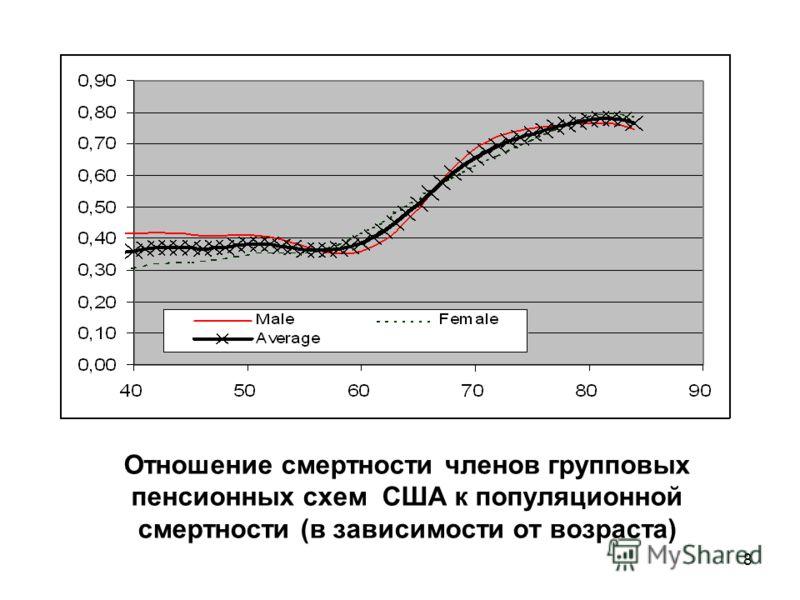 8 Отношение смертности членов групповых пенсионных схем США к популяционной смертности (в зависимости от возраста)