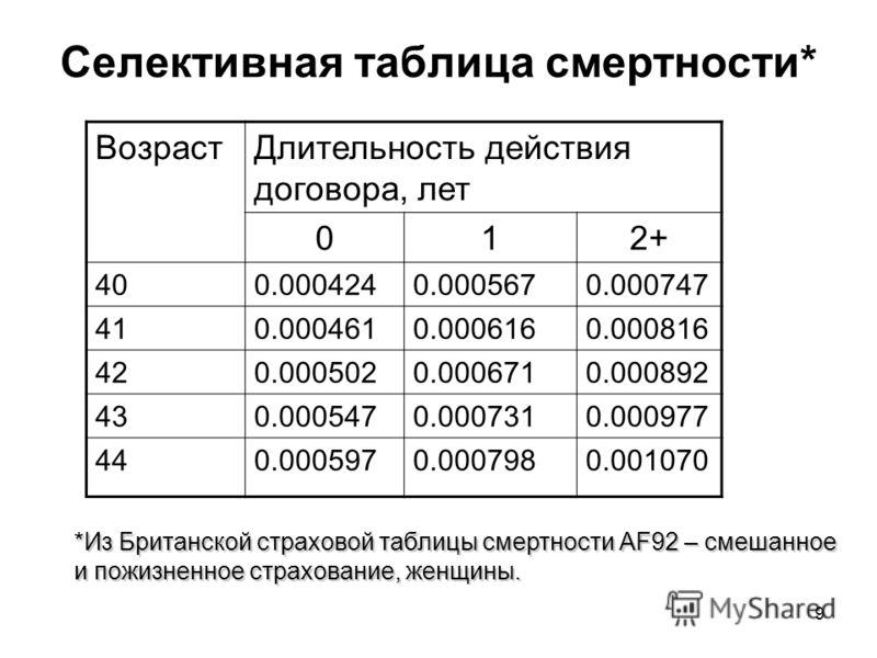 9 Селективная таблица смертности* ВозрастДлительность действия договора, лет 012+ 400.0004240.0005670.000747 410.0004610.0006160.000816 420.0005020.0006710.000892 430.0005470.0007310.000977 440.0005970.0007980.001070 *Из Британской страховой таблицы