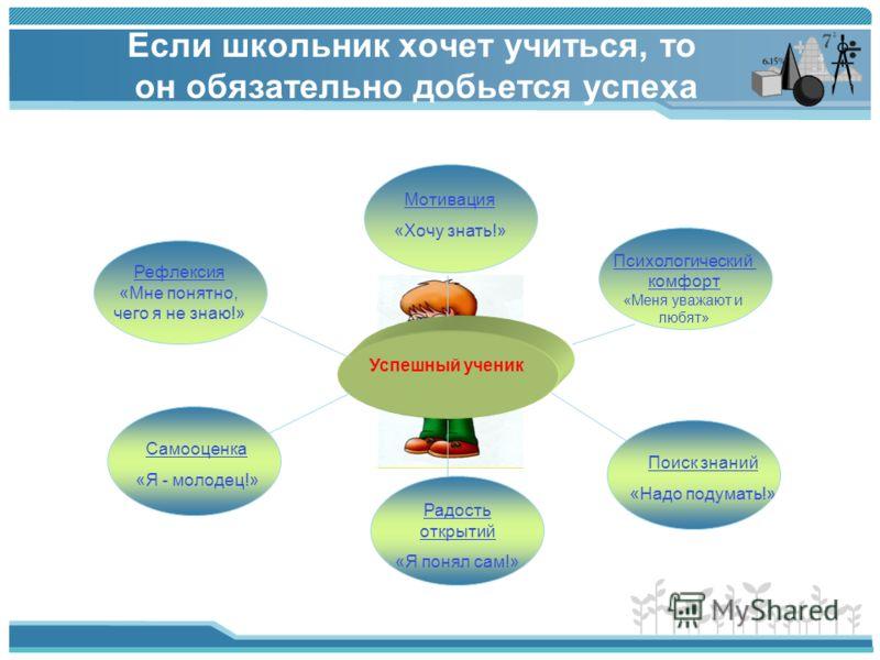 Рефлексия «Мне понятно, чего я не знаю!» Психологический комфорт «Меня уважают и любят» Мотивация «Хочу знать!» Поиск знаний «Надо подумать!» Радость открытий «Я понял сам!» Самооценка «Я - молодец!» Успешный ученик Если школьник хочет учиться, то он
