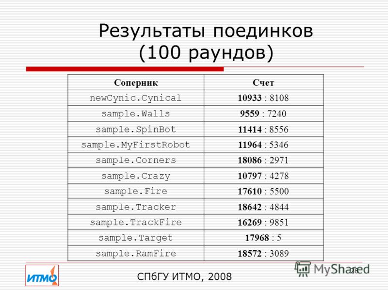 28 Результаты поединков (100 раундов) СоперникСчет newCynic.Cynical 10933 : 8108 sample.Walls 9559 : 7240 sample.SpinBot 11414 : 8556 sample.MyFirstRobot 11964 : 5346 sample.Corners 18086 : 2971 sample.Crazy 10797 : 4278 sample.Fire 17610 : 5500 samp