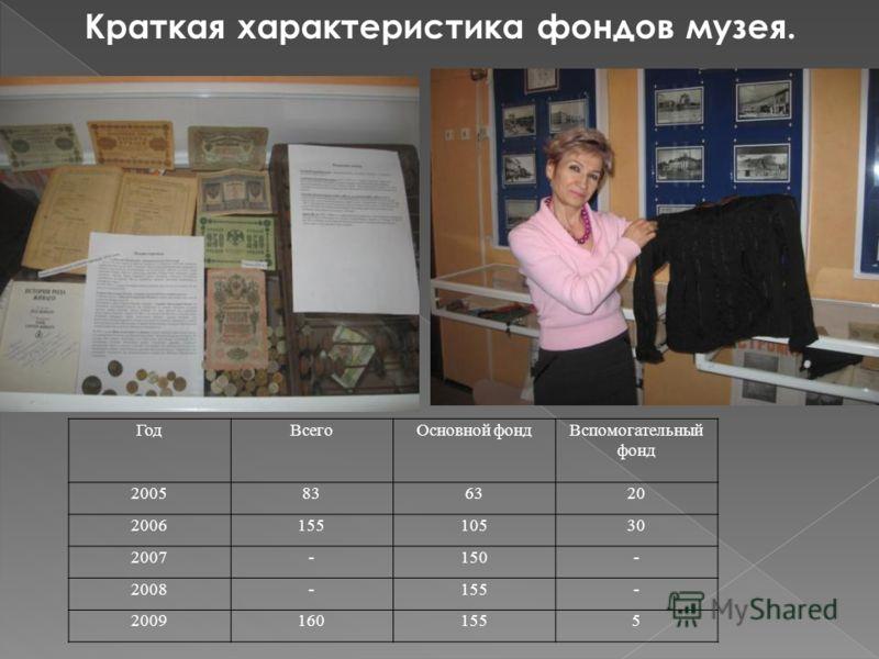 ГодВсегоОсновной фондВспомогательный фонд 2005836320 200615510530 2007-150- 2008-155- 20091601555 Краткая характеристика фондов музея.