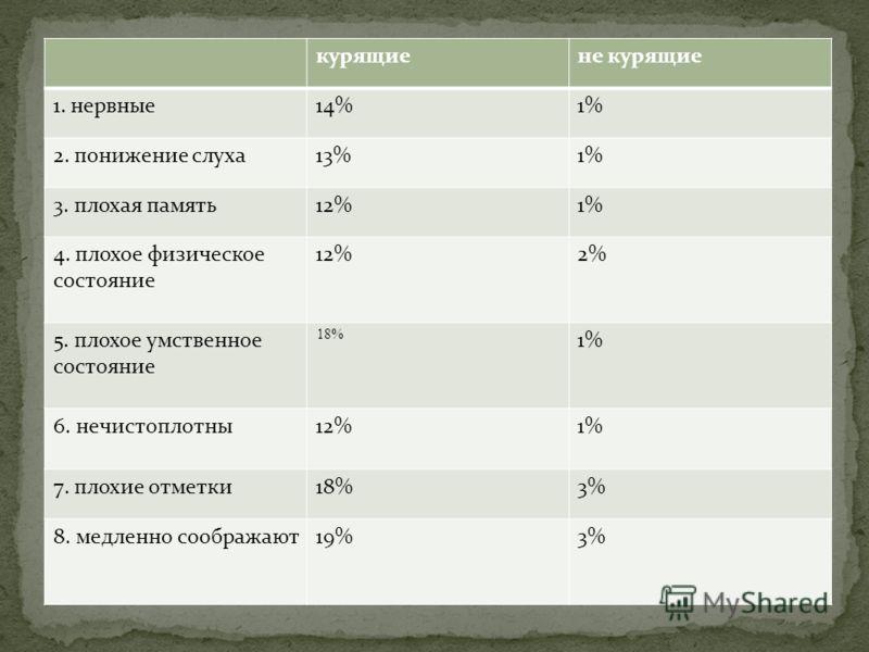 курящиене курящие 1. нервные14%1% 2. понижение слуха13%1% 3. плохая память12%1% 4. плохое физическое состояние 12%2% 5. плохое умственное состояние 18% 1% 6. нечистоплотны12%1% 7. плохие отметки18%3% 8. медленно соображают19%3%