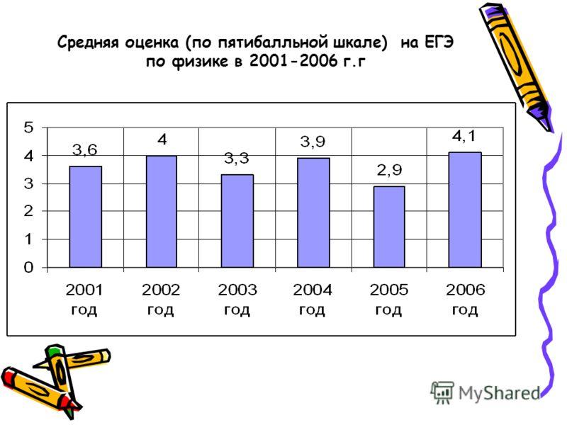 Средняя оценка (по пятибалльной шкале) на ЕГЭ по физике в 2001-2006 г.г