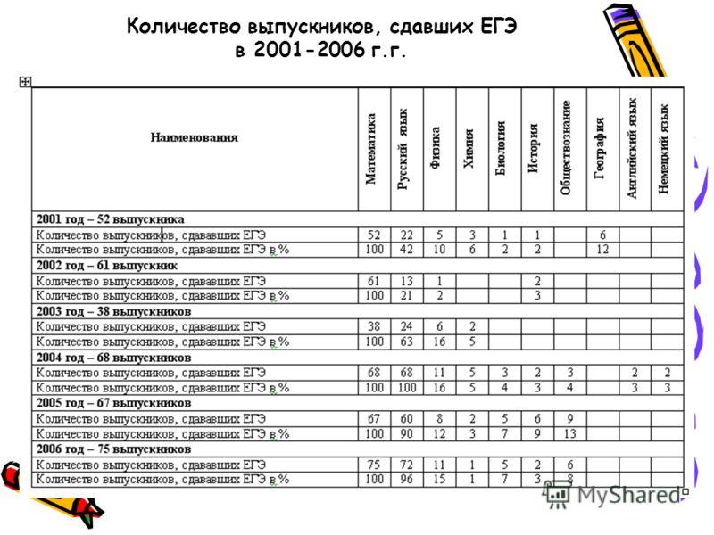 Количество выпускников, сдавших ЕГЭ в 2001-2006 г.г.