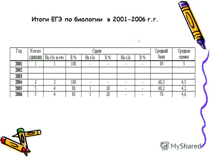 Итоги ЕГЭ по биологии в 2001-2006 г.г.