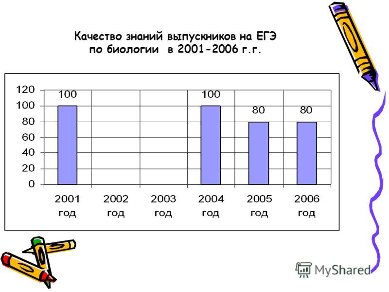 Качество знаний выпускников на ЕГЭ по биологии в 2001-2006 г.г.