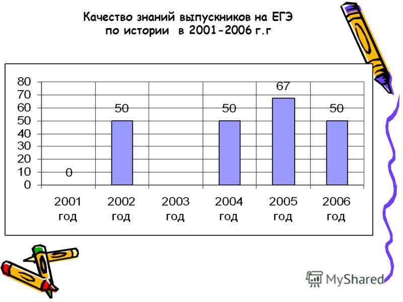 Качество знаний выпускников на ЕГЭ по истории в 2001-2006 г.г