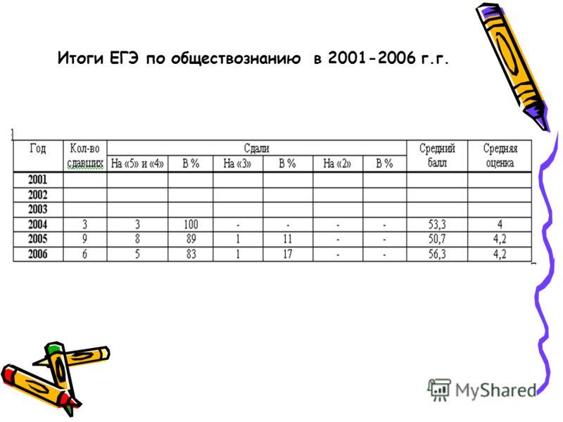 Итоги ЕГЭ по обществознанию в 2001-2006 г.г.