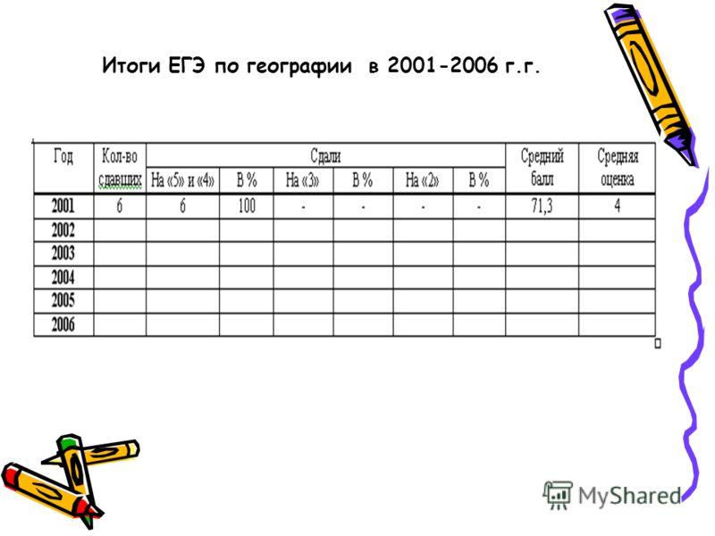Итоги ЕГЭ по географии в 2001-2006 г.г.