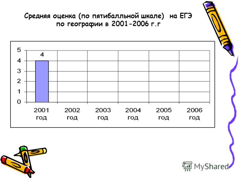 Средняя оценка (по пятибалльной шкале) на ЕГЭ по географии в 2001-2006 г.г