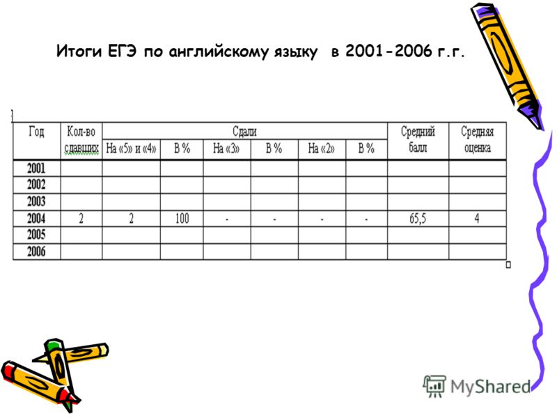 Итоги ЕГЭ по английскому языку в 2001-2006 г.г.