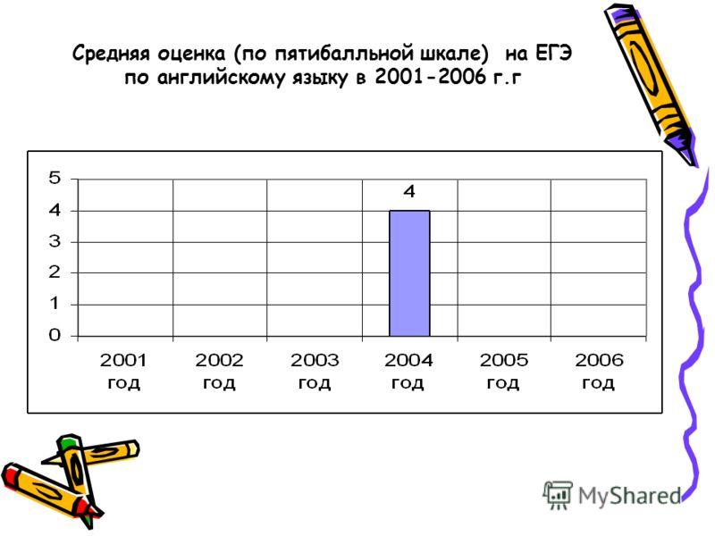 Средняя оценка (по пятибалльной шкале) на ЕГЭ по английскому языку в 2001-2006 г.г