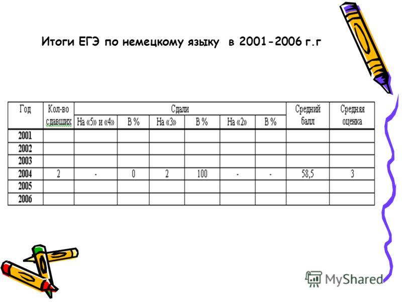 Итоги ЕГЭ по немецкому языку в 2001-2006 г.г