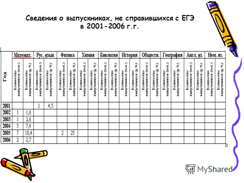 Сведения о выпускниках, не справившихся с ЕГЭ в 2001-2006 г.г.