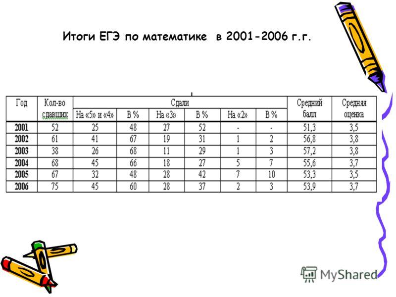 Итоги ЕГЭ по математике в 2001-2006 г.г.