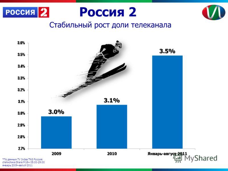 Россия 2 *По данным TV Index TNS Россия: статистика Share М18+ 05:00-29:00 январь 2009–август 2011 Стабильный рост доли телеканала