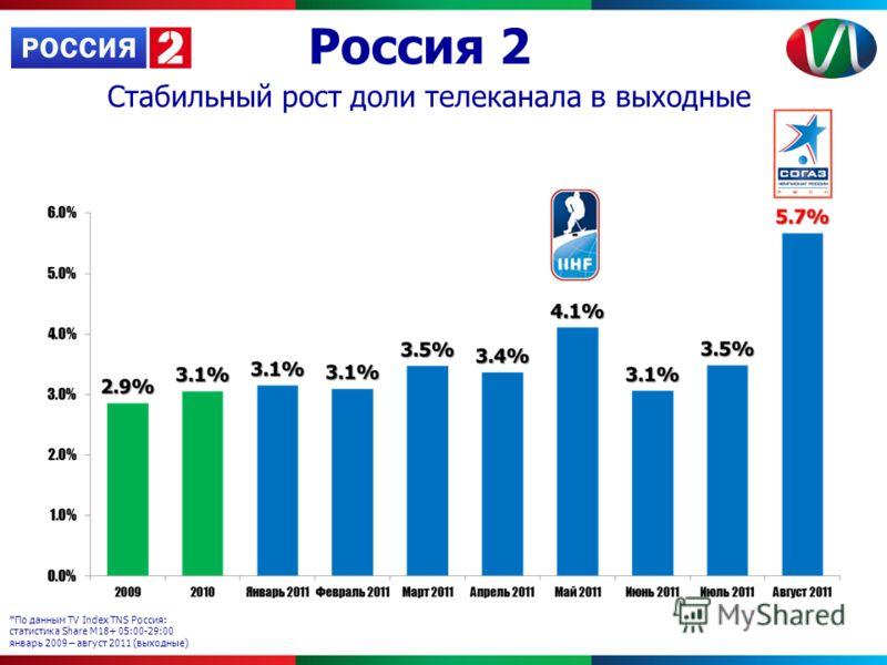 Россия 2 *По данным TV Index TNS Россия: статистика Share М18+ 05:00-29:00 январь 2009 – август 2011 (выходные) Стабильный рост доли телеканала в выходные