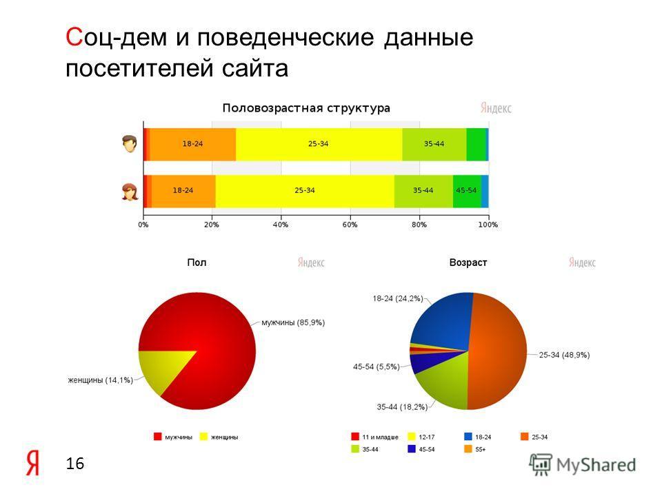 16 Cоц-дем и поведенческие данные посетителей сайта