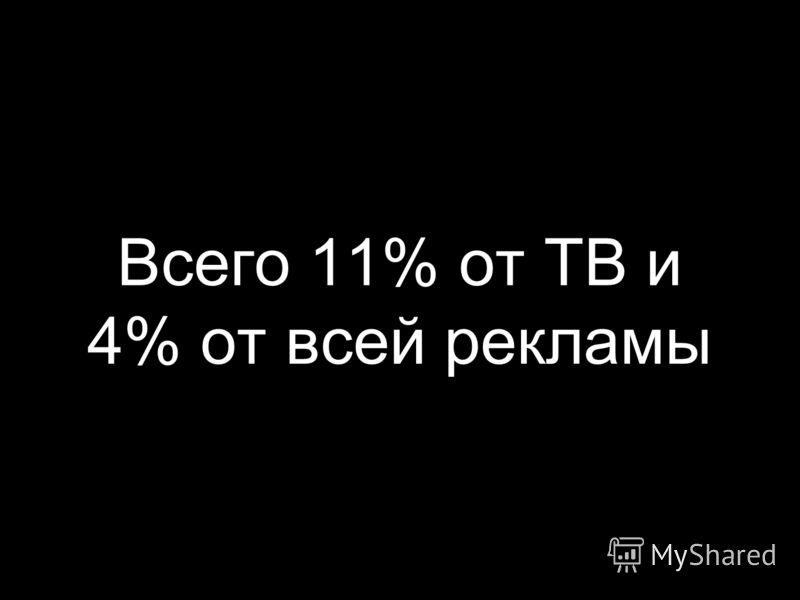 Всего 11% от ТВ и 4% от всей рекламы