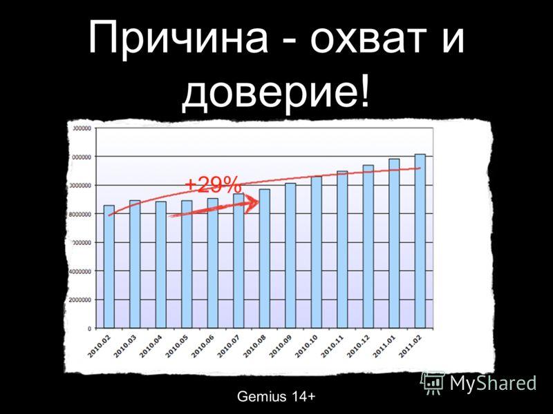 Причина - охват и доверие! Gemius 14+ +29%