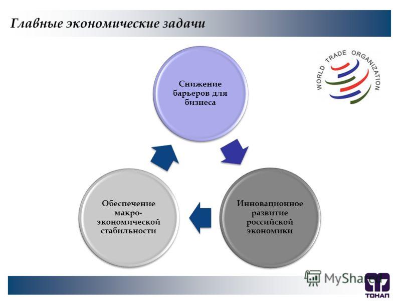 Главные экономические задачи Снижение барьеров для бизнеса Инновационное развитие российской экономики Обеспечение макро- экономической стабильности Главные экономические задачи