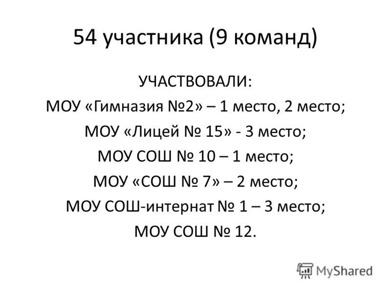 54 участника (9 команд) УЧАСТВОВАЛИ: МОУ «Гимназия 2» – 1 место, 2 место; МОУ «Лицей 15» - 3 место; МОУ СОШ 10 – 1 место; МОУ «СОШ 7» – 2 место; МОУ СОШ-интернат 1 – 3 место; МОУ СОШ 12.