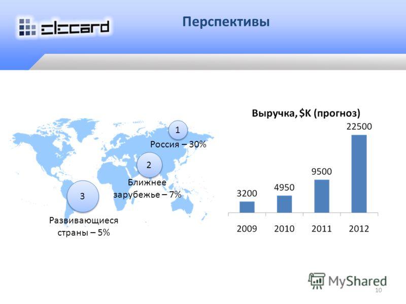 Перспективы 1 1 2 2 3 3 Россия – 30% Ближнее зарубежье – 7% Развивающиеся страны – 5% 10