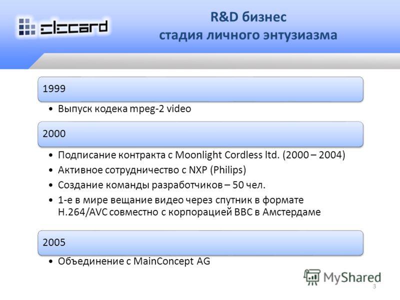 1998 – кризис 1999 – выпуск кодека mpeg-2 video 2000 – подписание контракта с Moonlight Cordless ltd. (2000 – 2004) Активное сотрудничество с NXP Разработка и выпуск полного набора кодеков для цифрового видео Создание команды – 50 чел. 1-е в мире вещ