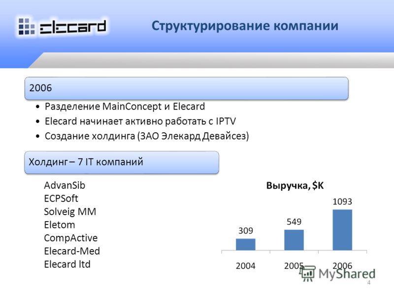 Структурирование компании 1995 Разделение компаний Elecard Devices Main Concept AdvanSib ECPSoft Solveig MM Eletom CompActive Elecard-Med Elecard ltd 2006 Разделение MainConcept и Elecard Elecard начинает активно работать с IPTV Создание холдинга (ЗА