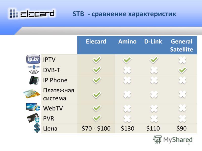 6 ElecardAminoD-LinkGeneral Satellite IPTV DVB-T IP Phone Платежная система WebTV PVR Цена$70 - $100$130$110$90 STB - сравнение характеристик