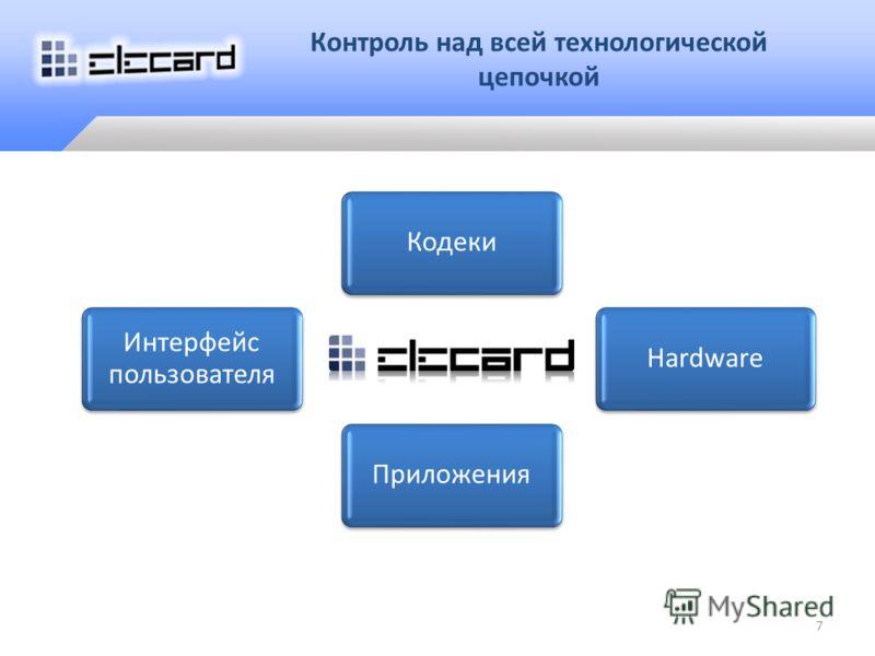 7 Интерфейс пользователя КодекиHardwareПриложения Контроль над всей технологической цепочкой
