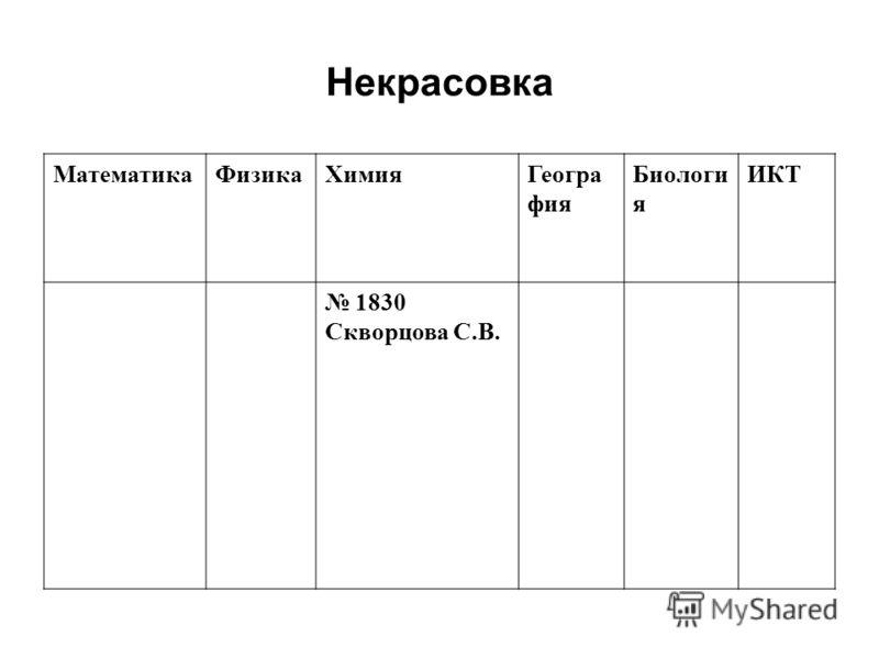 Некрасовка МатематикаФизикаХимияГеогра фия Биологи я ИКТ 1830 Скворцова С.В.
