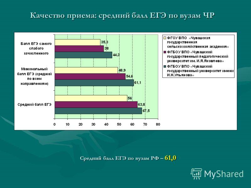 Качество приема: средний балл ЕГЭ по вузам ЧР Средний балл ЕГЭ по вузам РФ – 61,0