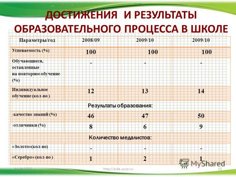 ДОСТИЖЕНИЯ И РЕЗУЛЬТАТЫ ОБРАЗОВАТЕЛЬНОГО ПРОЦЕССА В ШКОЛЕ 14.09.2012http://aida.ucoz.ru11 Параметры/год2008/092009/10 Успеваемость (%) 100 Обучающиеся, оставленные на повторное обучение (%) --- Индивидуальное обучение (кол-во ) 121314 Результаты обра