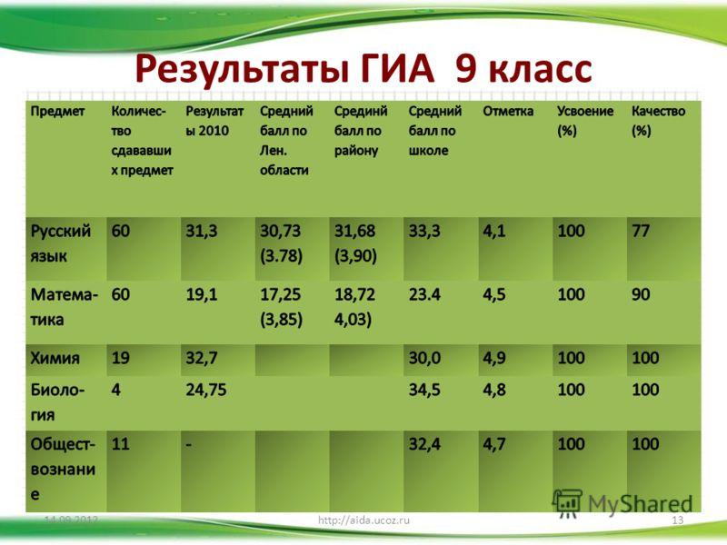 Результаты ГИА 9 класс 14.09.2012http://aida.ucoz.ru13