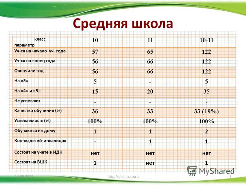 Средняя школа 14.09.2012http://aida.ucoz.ru7 класс параметр 101110-11 Уч-ся на начало уч. года 5765122 Уч-ся на конец года 5666122 Окончили год 5666122 На «5» 5-5 На «4» и «5» 152035 Не успевают --- Качество обучения (%) 363333 (+9%) Успеваемость (%)