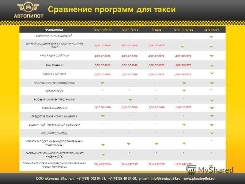 Сравнение программ для такси ООО «Контакт 24», тел.: +7 (499) 502-04-81, +7 (4812) 40-24-00, e-mail: info@contact-24.ru, www.pkautopilot.ru ФункционалТакси InfinityТакси ТаксаМадивТакси МастерАвтопилот БЕЗЛИМИТ ПО РМ ВОДИТЕЛЕЙ ---- ЕДИНЫЙ CALL-ЦЕНТР