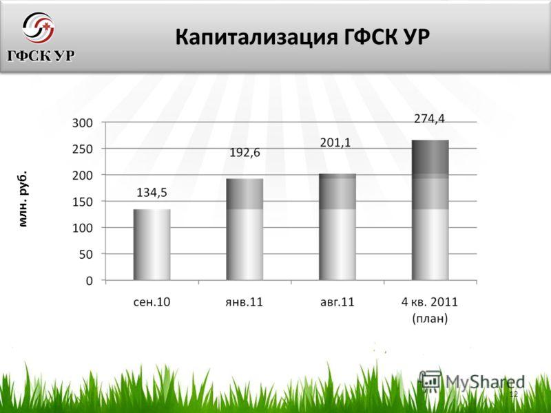 12 Капитализация ГФСК УР млн. руб.